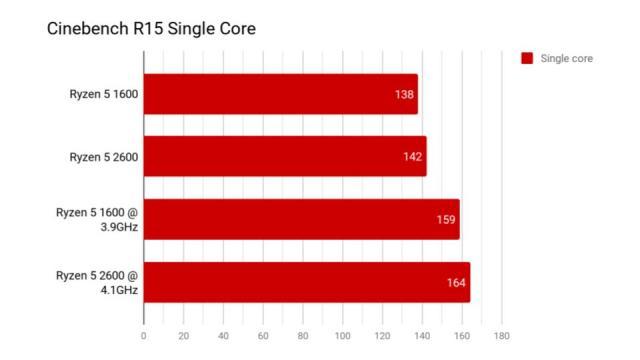 PC HARDWARE | Ryzen 5 2600 performance and overclocking