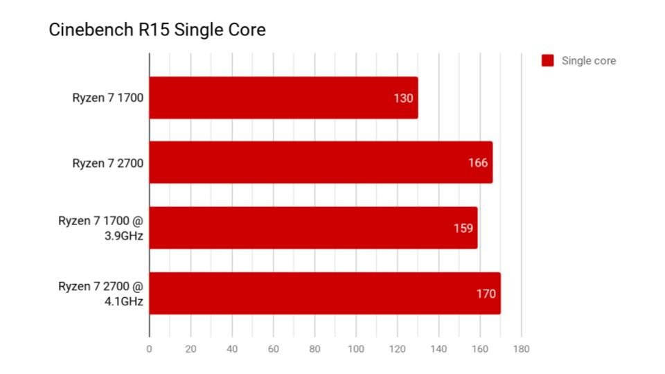 Ryzen 7 2700 review slides